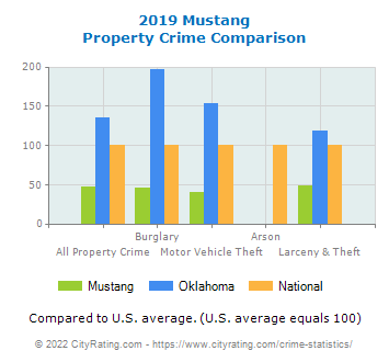 Mustang Property Crime vs. State and National Comparison