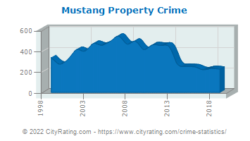 Mustang Property Crime