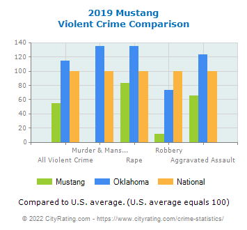 Mustang Violent Crime vs. State and National Comparison