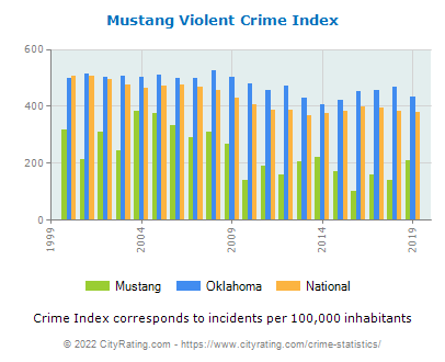 Mustang Violent Crime vs. State and National Per Capita