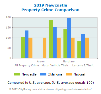 Newcastle Property Crime vs. State and National Comparison