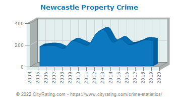 Newcastle Property Crime