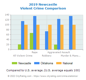 Newcastle Violent Crime vs. State and National Comparison