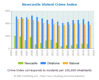 Newcastle Violent Crime vs. State and National Per Capita