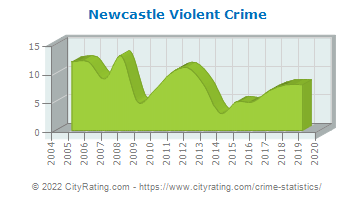 Newcastle Violent Crime