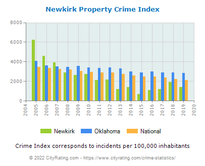 Newkirk Property Crime vs. State and National Per Capita