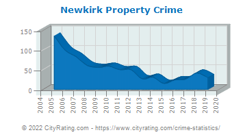 Newkirk Property Crime