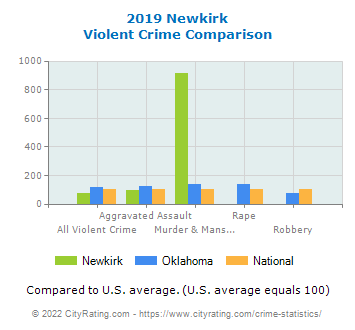 Newkirk Violent Crime vs. State and National Comparison