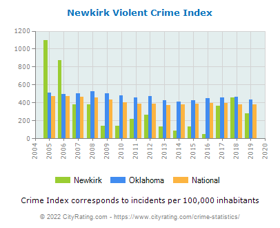 Newkirk Violent Crime vs. State and National Per Capita