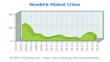 Newkirk Violent Crime