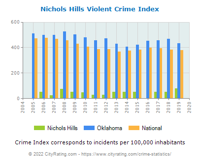 Nichols Hills Violent Crime vs. State and National Per Capita