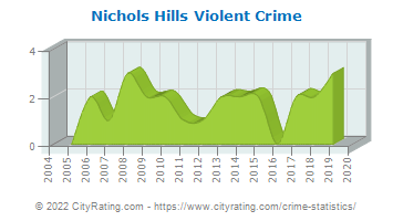 Nichols Hills Violent Crime