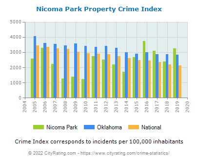 Nicoma Park Property Crime vs. State and National Per Capita