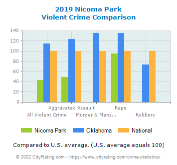Nicoma Park Violent Crime vs. State and National Comparison