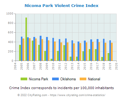 Nicoma Park Violent Crime vs. State and National Per Capita