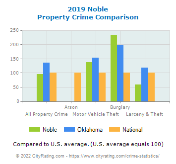 Noble Property Crime vs. State and National Comparison