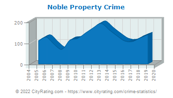 Noble Property Crime