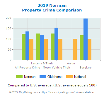 Norman Property Crime vs. State and National Comparison