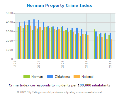 Norman Property Crime vs. State and National Per Capita