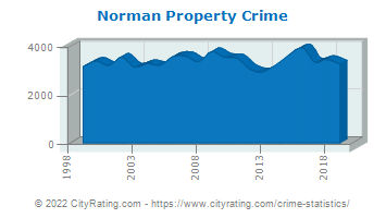 Norman Property Crime