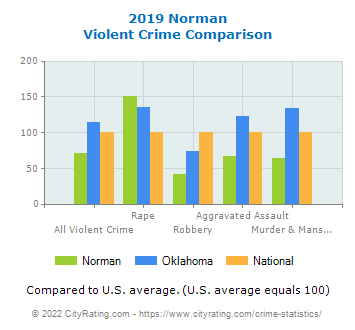 Norman Violent Crime vs. State and National Comparison