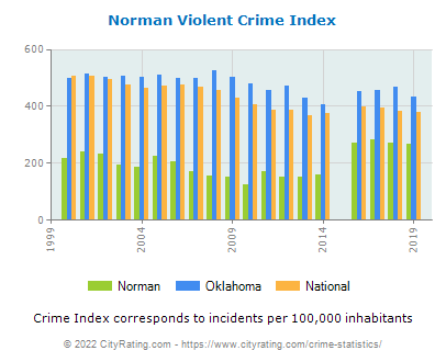 Norman Violent Crime vs. State and National Per Capita