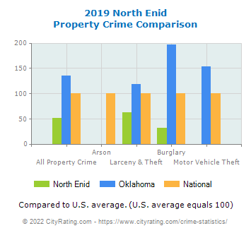 North Enid Property Crime vs. State and National Comparison