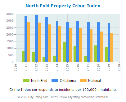 North Enid Property Crime vs. State and National Per Capita