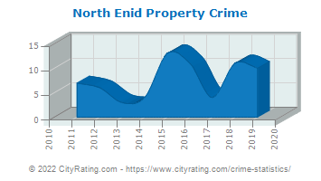 North Enid Property Crime