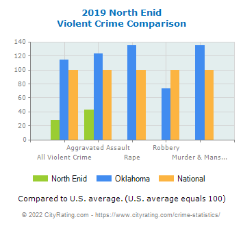 North Enid Violent Crime vs. State and National Comparison