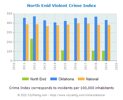 North Enid Violent Crime vs. State and National Per Capita