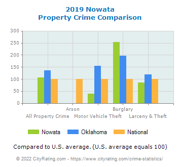 Nowata Property Crime vs. State and National Comparison