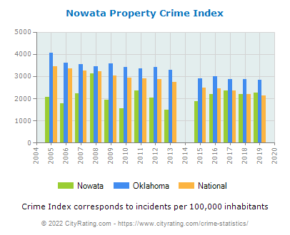 Nowata Property Crime vs. State and National Per Capita