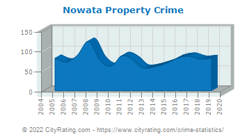 Nowata Property Crime