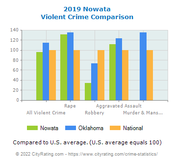 Nowata Violent Crime vs. State and National Comparison