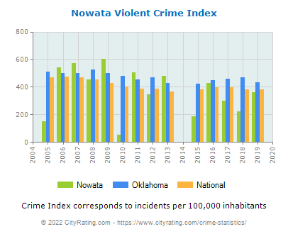 Nowata Violent Crime vs. State and National Per Capita