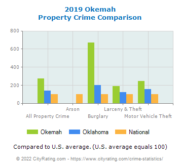Okemah Property Crime vs. State and National Comparison