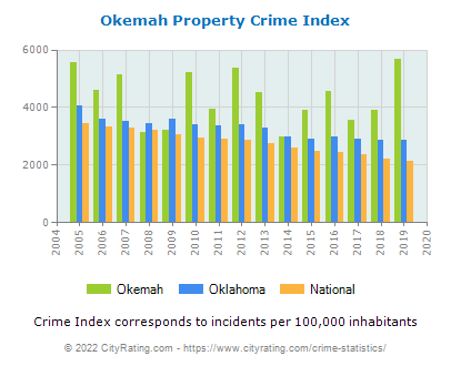 Okemah Property Crime vs. State and National Per Capita