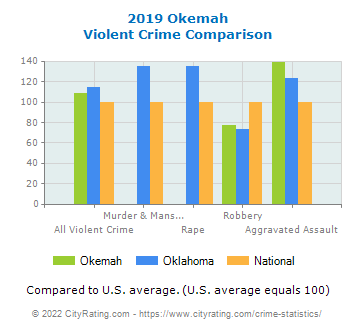 Okemah Violent Crime vs. State and National Comparison