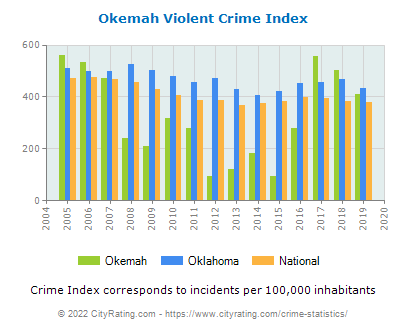 Okemah Violent Crime vs. State and National Per Capita