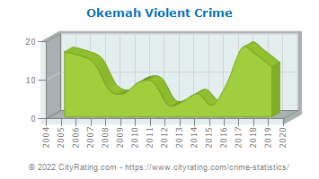 Okemah Violent Crime