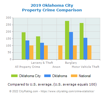a comparison of grusendorf and oklahoma city Grusendorf v oklahoma city 3 consequences of the london attacks 4 comparison with schools in the urban school districts of oklahoma city, oklahoma 2.