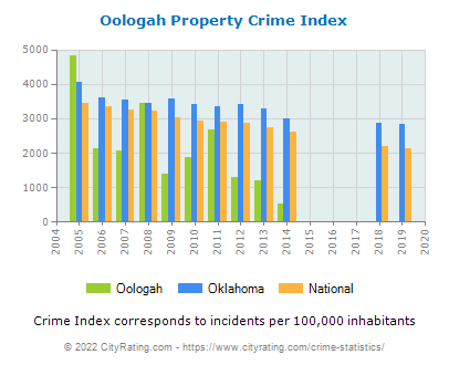 Oologah Property Crime vs. State and National Per Capita