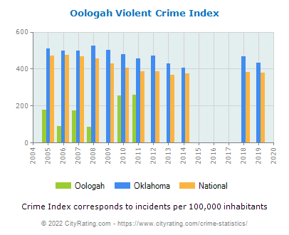 Oologah Violent Crime vs. State and National Per Capita