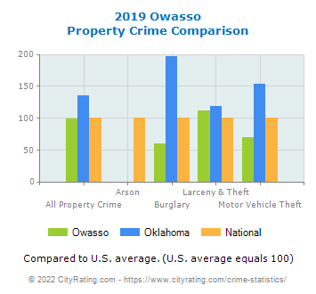 Owasso Property Crime vs. State and National Comparison