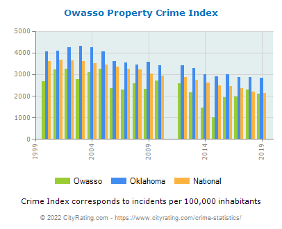 Owasso Property Crime vs. State and National Per Capita