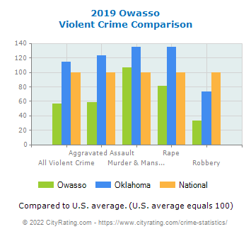 Owasso Violent Crime vs. State and National Comparison