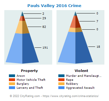 Pauls Valley Crime 2016