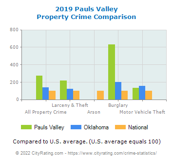 Pauls Valley Property Crime vs. State and National Comparison