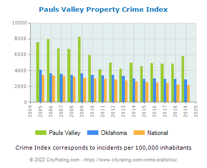 Pauls Valley Property Crime vs. State and National Per Capita